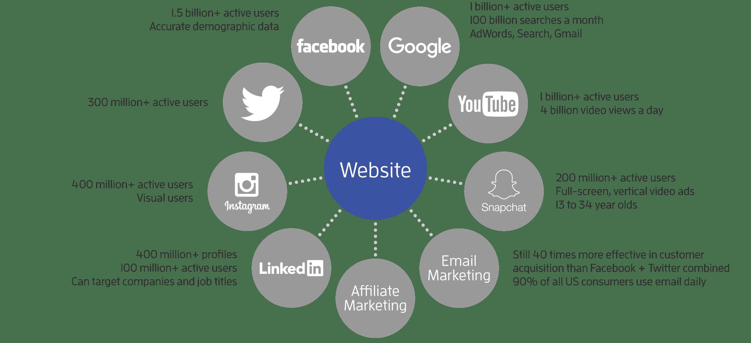 Website Design is Your Marketing Hub Malaysia